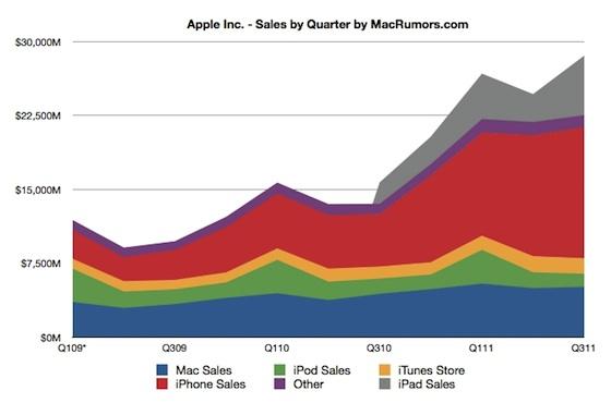 aapl_sales_by_quarter.jpg