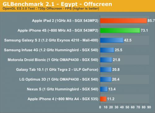 مقایسهی قابلیتهای گرافیکی آیفون 4S و آیپد