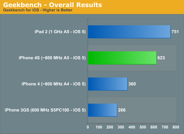 iPhone 4S Geekbench Benchmarks ~68% Faster than iPhone 4 ...