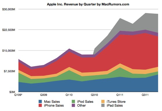 Apple Records Q4 2011 Earnings of $6.6B on $28.3B in Revenue, Tops $ ...