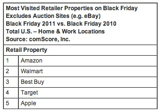 Most Visited Online Retails Sites on Black Friday via Comscore