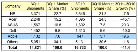 Apple je v Top 5 prodejců počítačů v západní Evropě