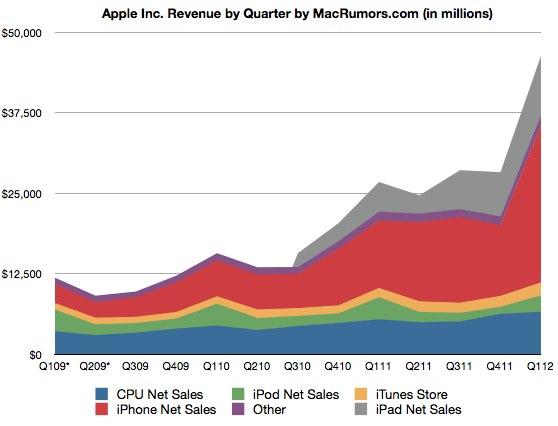 Apple láme všetky rekordy