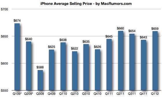 iPhone Average Selling Price Remains Steady Even With Free ...