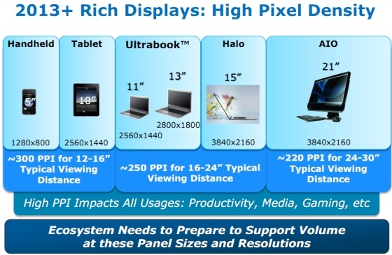 http://cdn.macrumors.com/article-new/2012/04/intel_retina_displays_2013.jpg