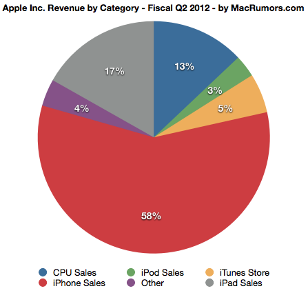 Apple umlčal odporcov. Zdvojnásobil zisk