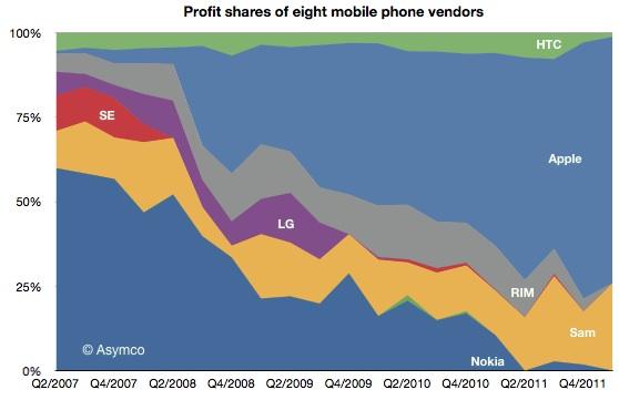 Nokia profit shares