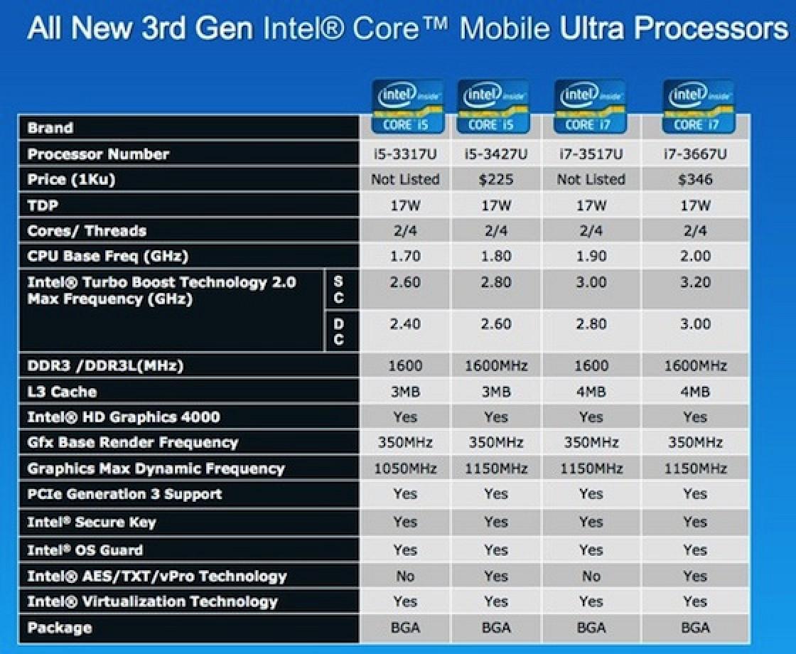 Intel Инструкция Not