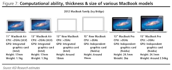 kuo 2012 notebook lineup Analyst predicts Apple will reveal third MacBook line next week