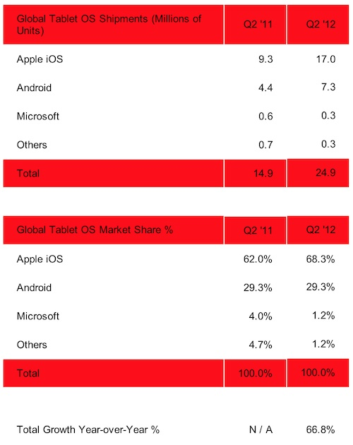 iPad's Share of Tablet Market Hits 68% in 2Q 2012