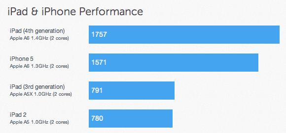 iPad 4. generace má nejspíš Dual Core Processor na 1,4 GHz a 1 GB RAM
