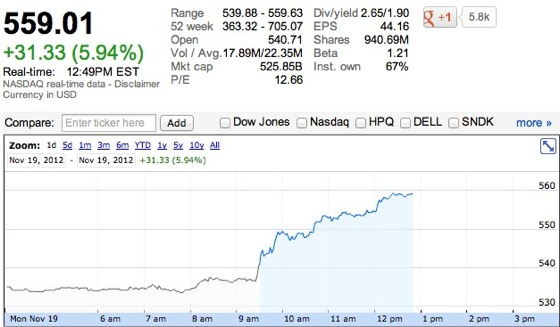 aapl AAPL Surging Following Extremely Positive Analyst Comments
