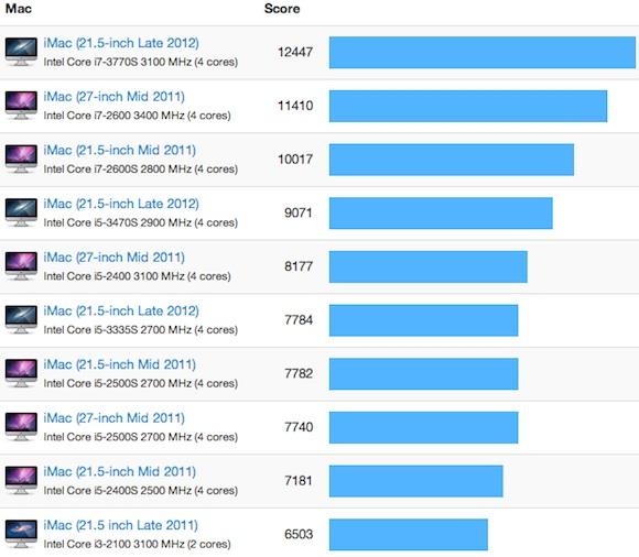 První benchmarky nových iMaců ukazují 10 - 25% nárůst výkonu