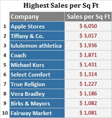 6044e6815f8 Apple Again Tops U.S. Retail Chains in Sales at  6000 per Square ...