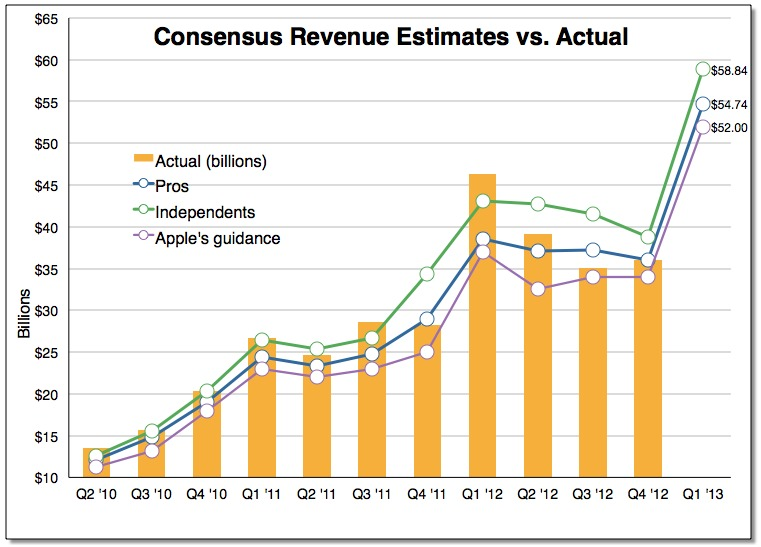 Consensusrevenue