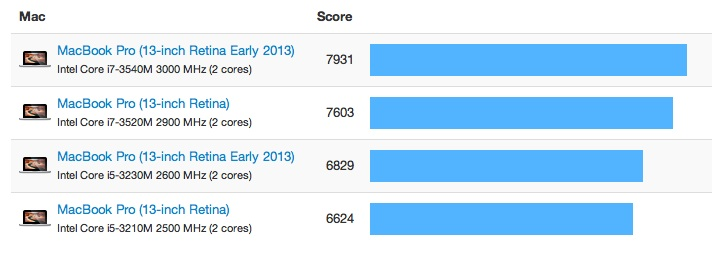 geekbench_retina_mbp_early_2013_13