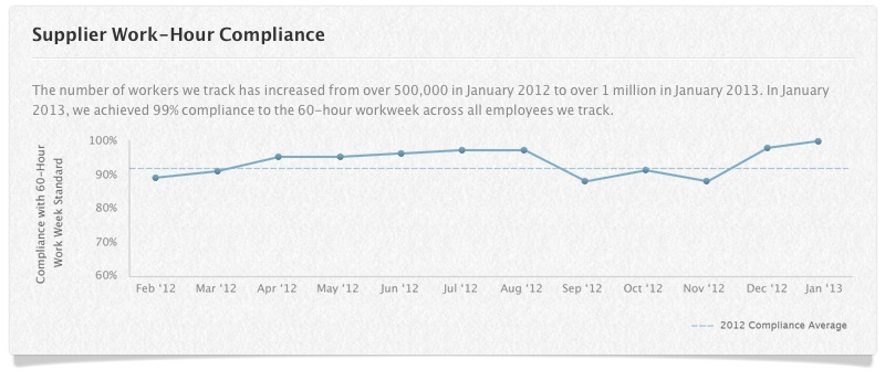 working_hours_compliance_jan13