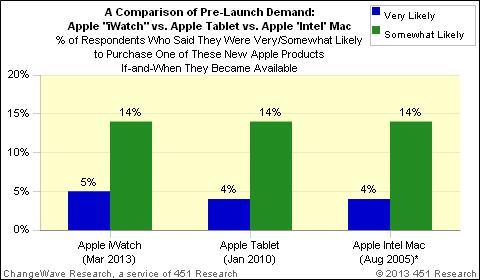 NewImage11 بررسی ها نشان می دهد که تقاضای iWatch اپل هم ردیف با آیپد است!