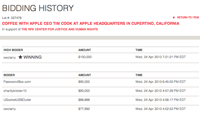 bids Tim Cook Coffee Meeting Charity Auction Hits $100,000