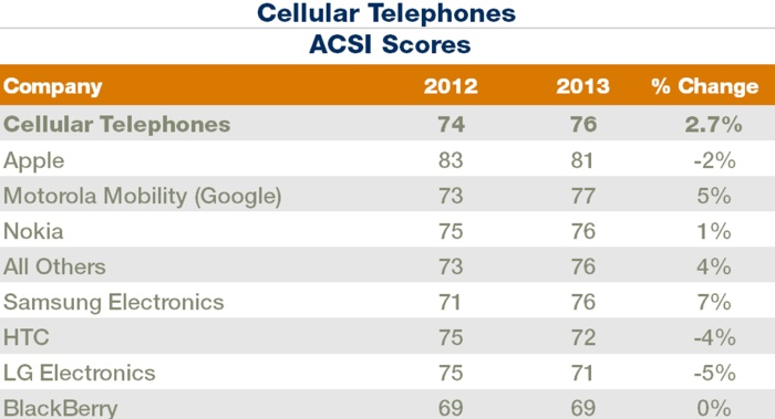 cellulartelephones