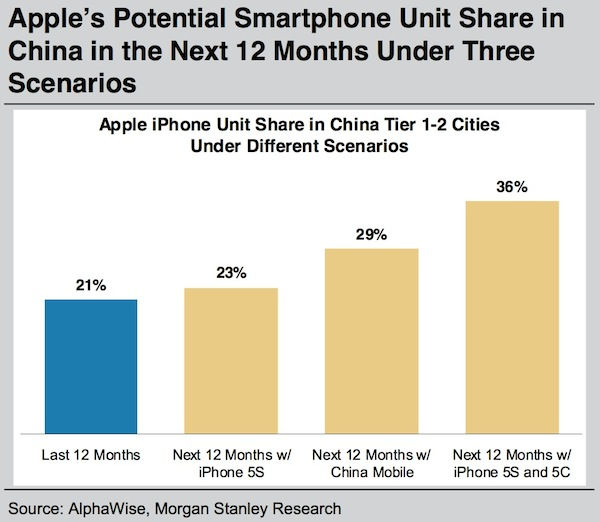 Iphone 5c Projected To Give Apple Huge Boost In China