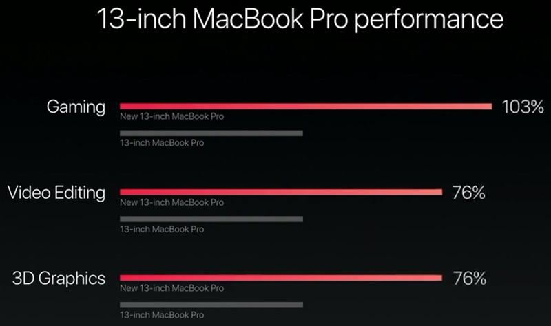 13inchmacbookproperformance