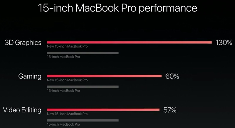15inchmacbookproperformance