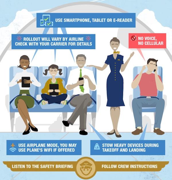 FAA povolila používání všech elektronických zařízení během letů s malými výjimkami