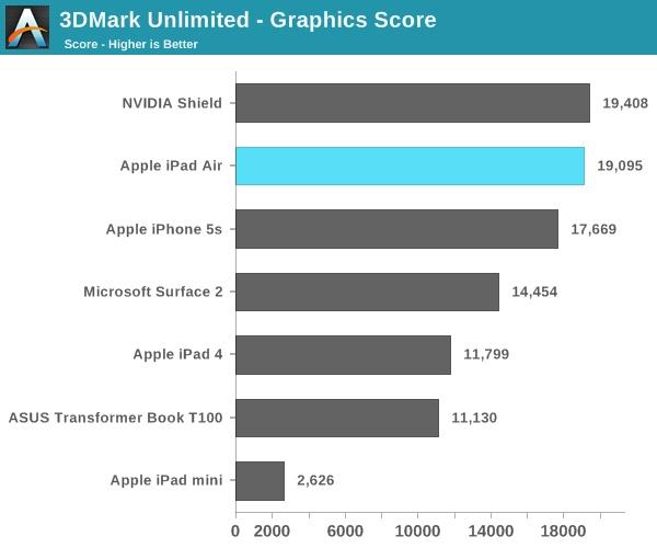 iPad Air- Grafický výkon až o 70% lepší než iPadu 4. generace