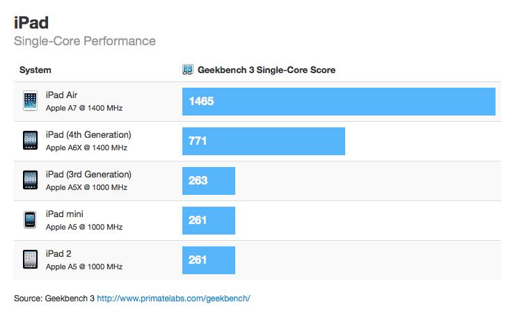 iPad Air - Testy výkonu odhalily dvojnásobný výkon a Apple A7 na 1,4 GHz