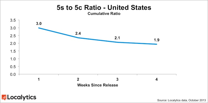 localytics_iphone_5s_5c_ratio_oct