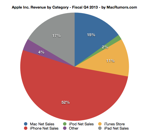 market structure of apple mac Apple incorporated financial and business news, updates, and information from the new york times and other leading providers.