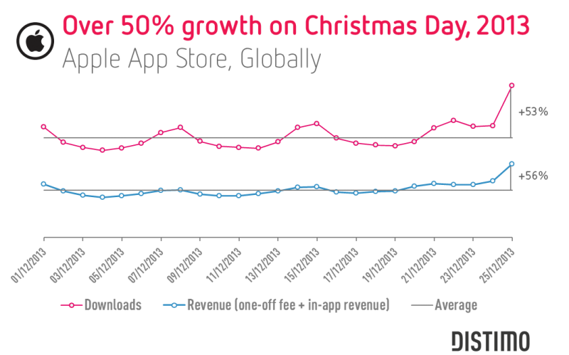 appstore_christmasday13