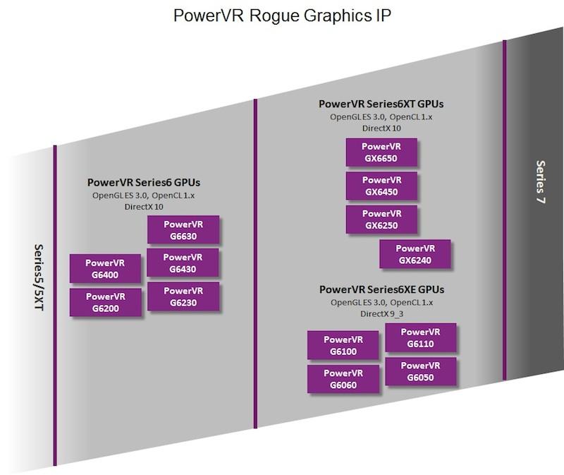powervr_series6xt_roadmap