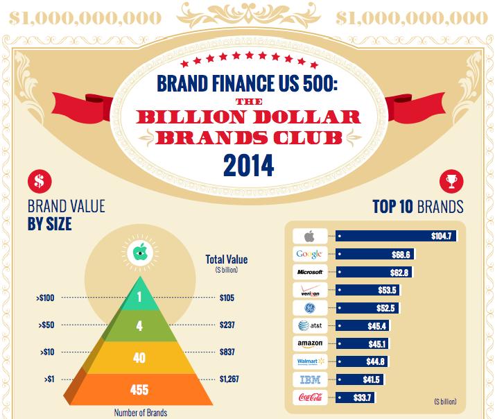 brand_finance_apple