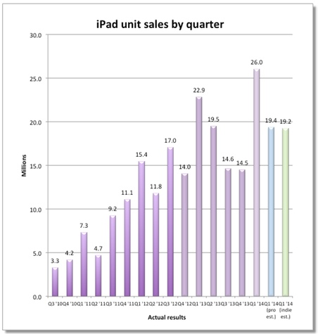 ipad-sales-quarterly