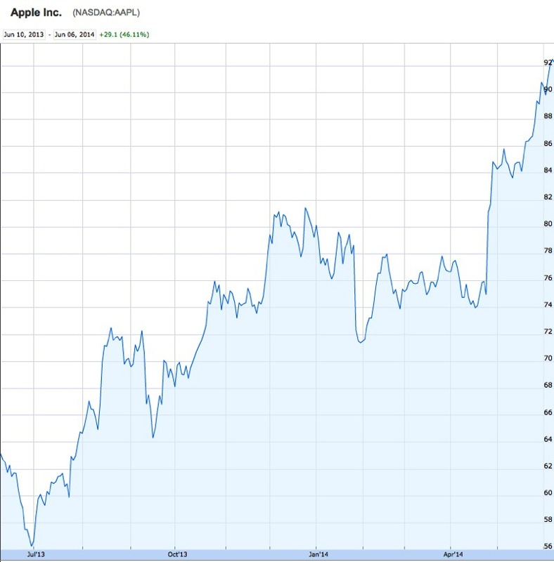 apple stock Thinking about adding apple (nasdaq:aapl) stock to your your portfolio view aapl's stock price, price target, analyst ratings, dividend information, earnings history.