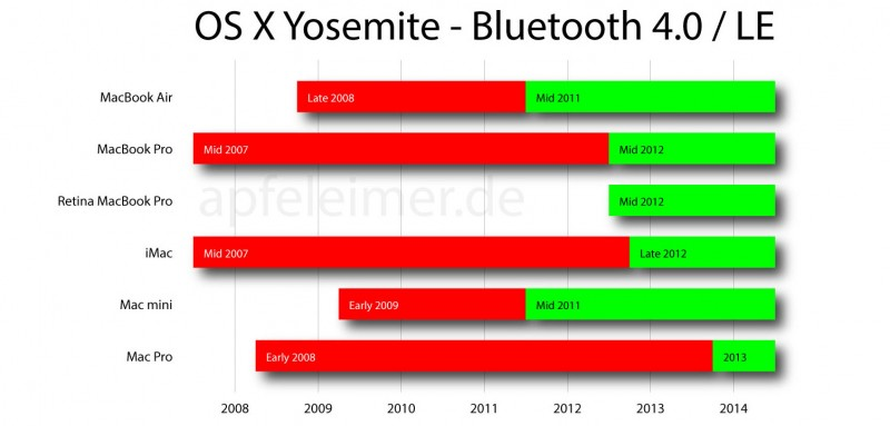 """osx-yosemite-bluetooth-4.0-le-apfeleimer"""" width=""""800"""" height=""""383"""" class=""""aligncenter size-large wp-image-414168"""