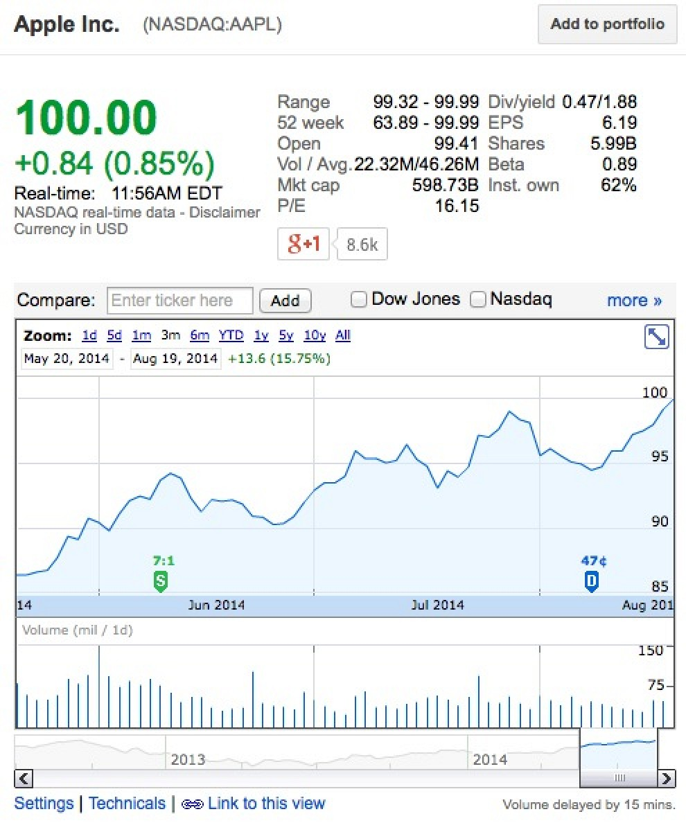 Aapl Stock Quote Real Time: Apple's Share Price Hits $100 For The First Time Since