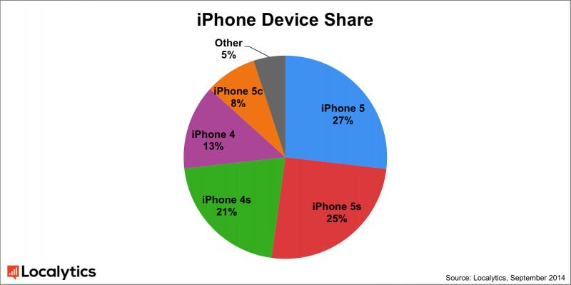 iphone_device_share_localytics