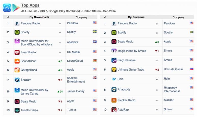Pandora And Spotify Lead App Store Music Rankings As Beats