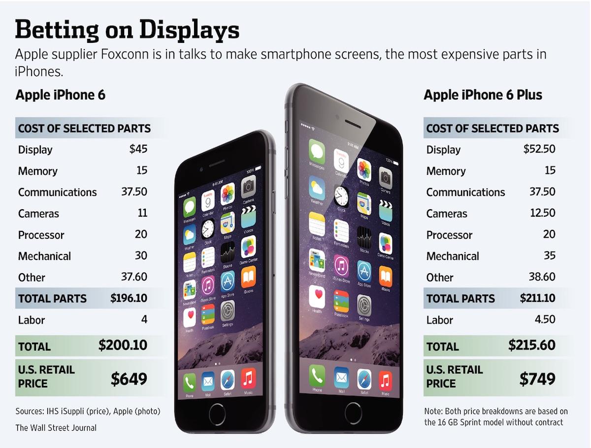 Coste de fabricación iPhone 6 foxconn
