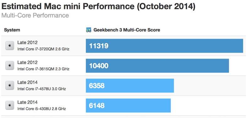 Nové Macy mini 2014 jsou pomalejší ve vícejádrových operacích, Apple nabízí pouze 2-jádrové CPU