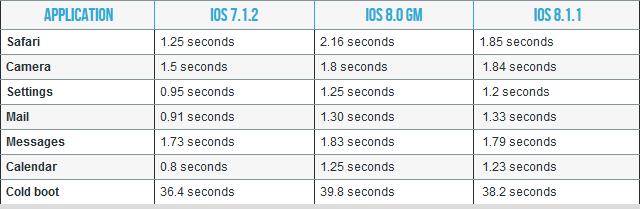 iPhony 4S a iPady 2 umí s iOS 8.1.1 lépe hospodařit s pamětí