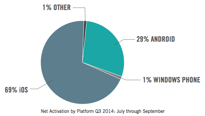 ios-enterprise-activations