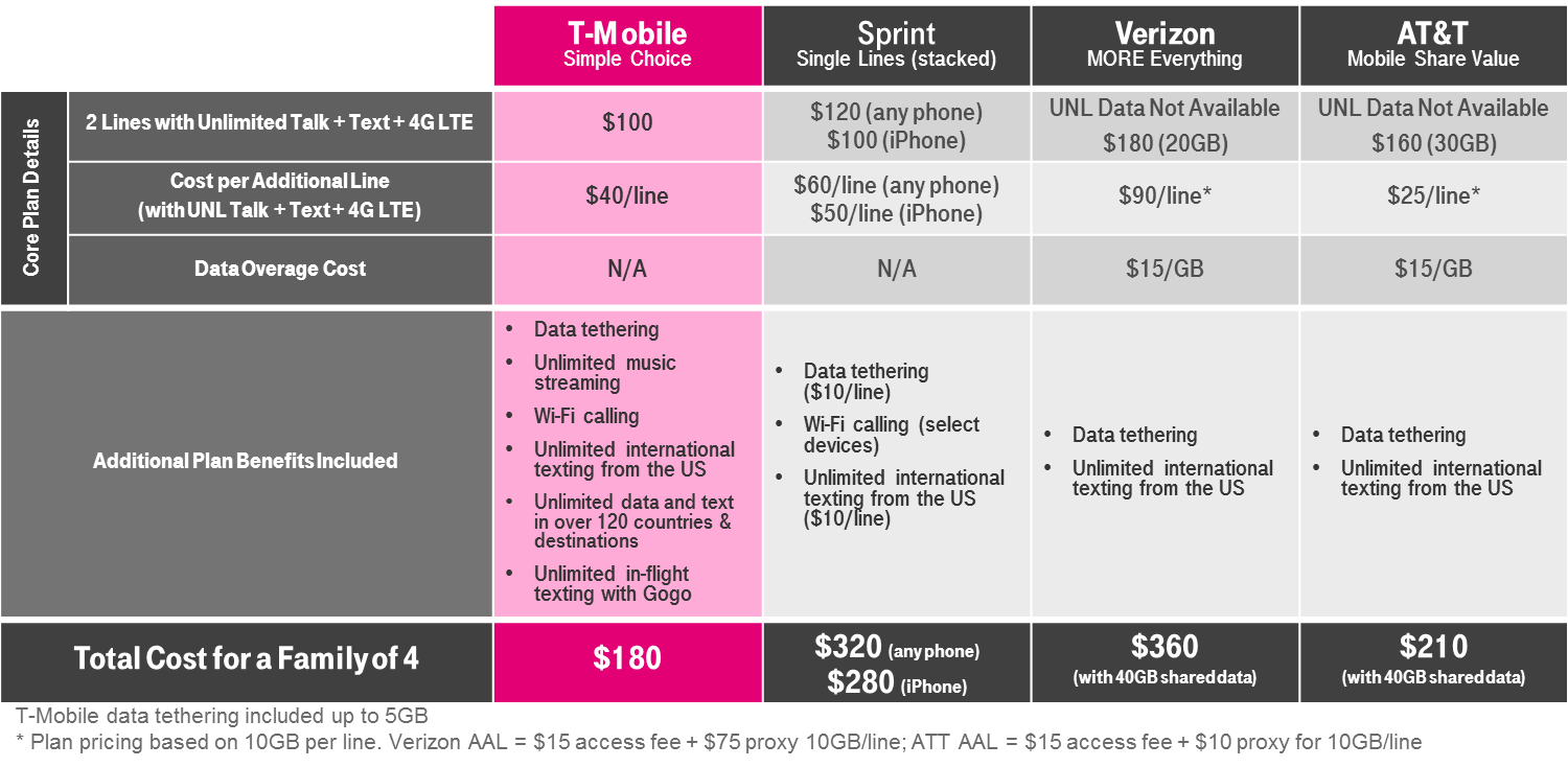 T mobile announces new unlimited 4g lte data plan with 2 for Spring family plans
