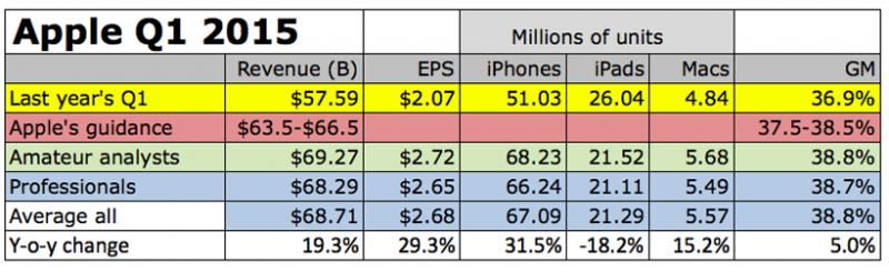 Apple Q1 2015 Forecast