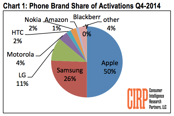 Apple Took Half Of U S Phone Activations In Q4 2014 As