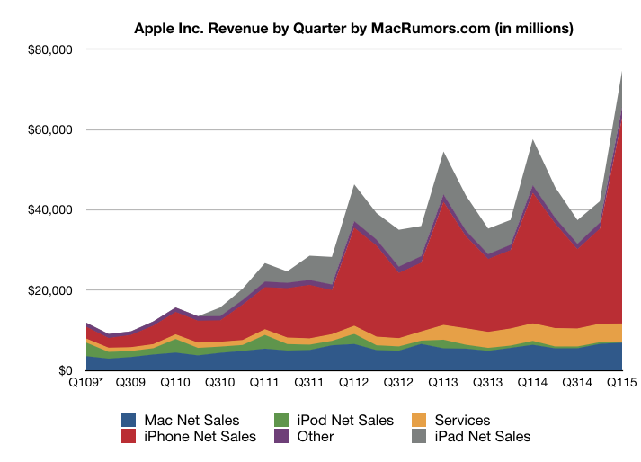 Apple Reports Record Earnings and iPhone Sales: $18B ...