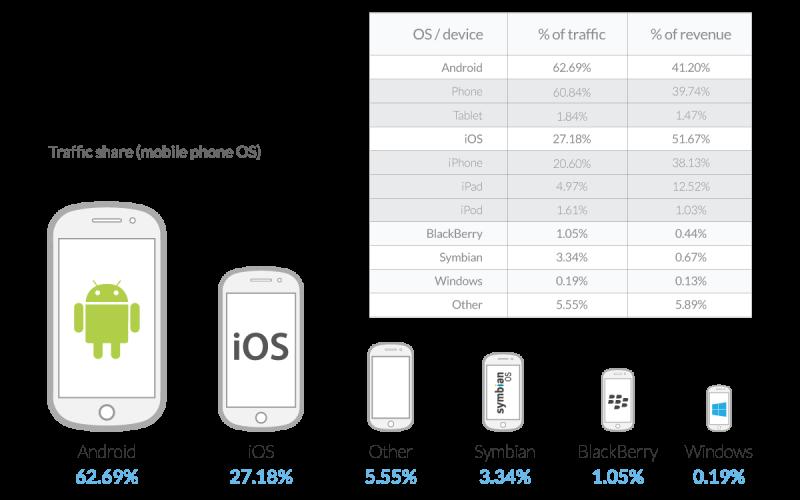Ios continues to lead in mobile ad revenue despite increasing